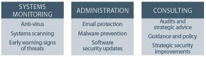 Better Business IT Security